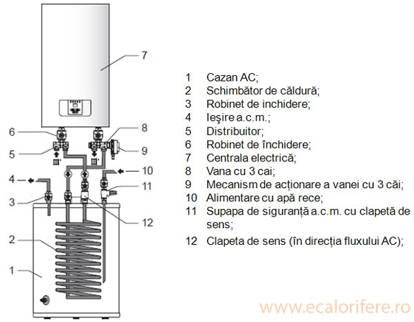 CENTRALA TERMICA ELECTRICA RAY 6KW