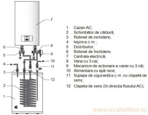 Imagine CENTRALA TERMICA ELECTRICA RAY 12KW